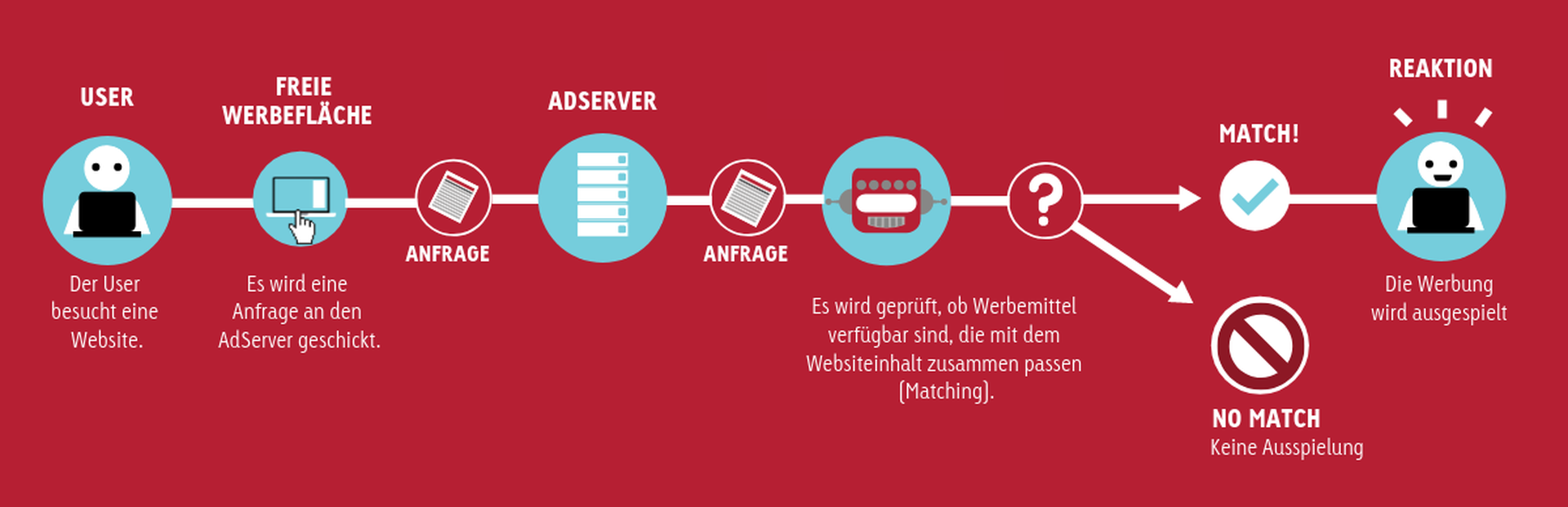 goldbach-at-infografik-kontextuelles-targeting.png