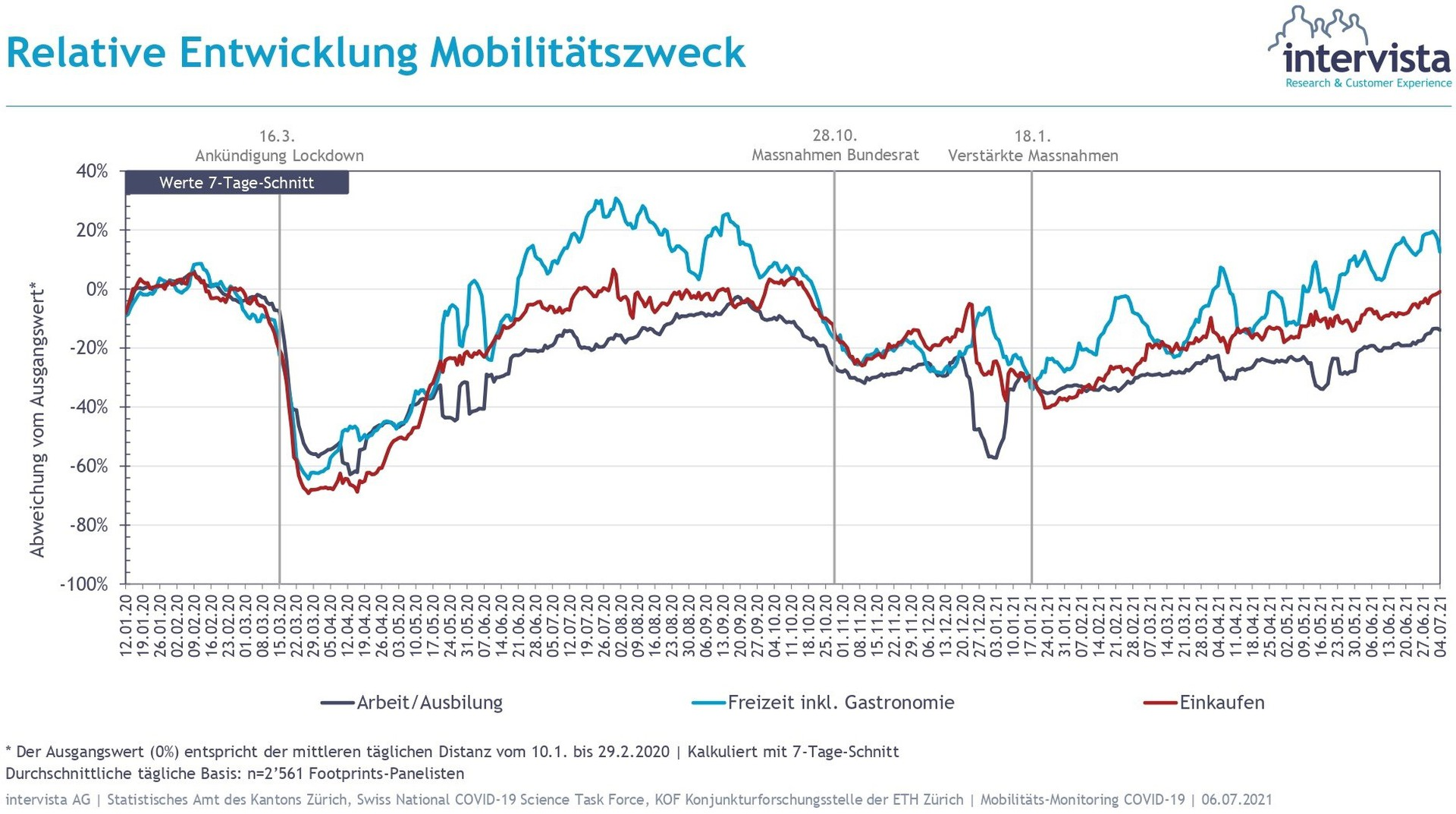 Report_Mobilitäts-Monitoring_Covid-19_page-0016.jpg